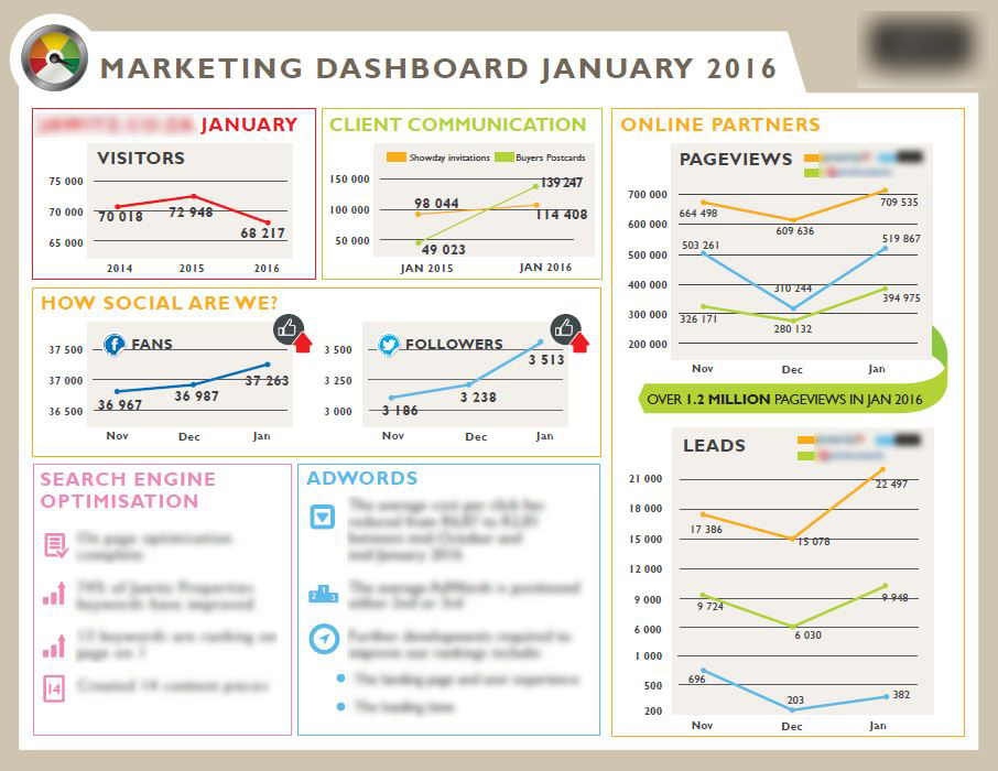 Graphic Dashboard Design